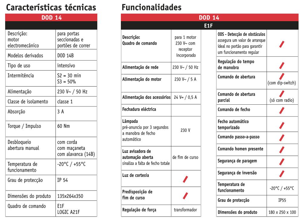Características DOD14